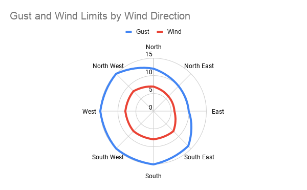 Wind Limits for SUP